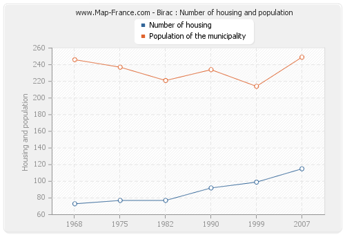 Birac : Number of housing and population