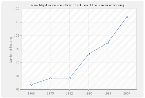 Birac : Evolution of the number of housing