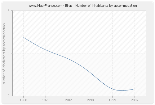 Birac : Number of inhabitants by accommodation