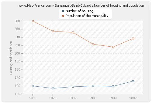 Blanzaguet-Saint-Cybard : Number of housing and population