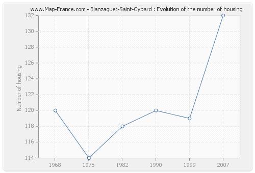 Blanzaguet-Saint-Cybard : Evolution of the number of housing