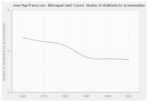 Blanzaguet-Saint-Cybard : Number of inhabitants by accommodation