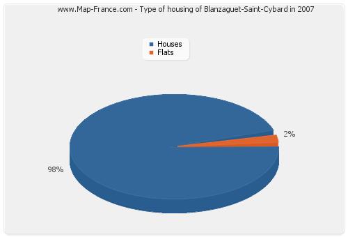 Type of housing of Blanzaguet-Saint-Cybard in 2007