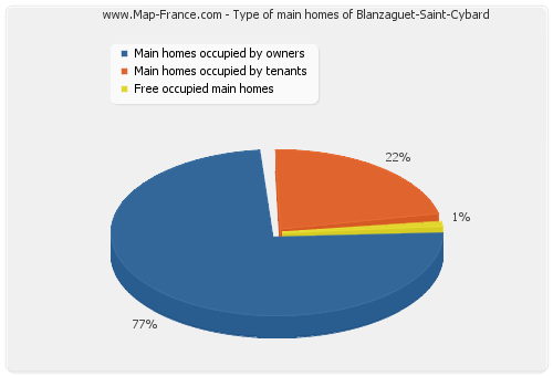Type of main homes of Blanzaguet-Saint-Cybard
