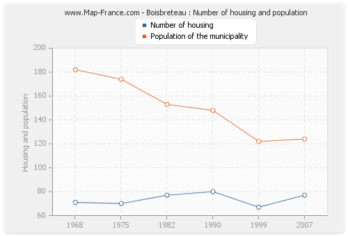 Boisbreteau : Number of housing and population