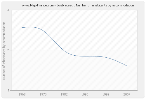 Boisbreteau : Number of inhabitants by accommodation