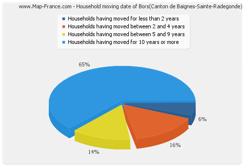 Household moving date of Bors(Canton de Baignes-Sainte-Radegonde)