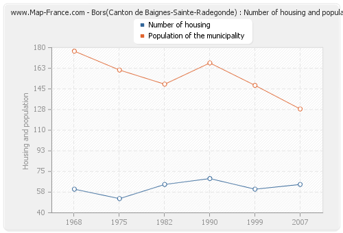 Bors(Canton de Baignes-Sainte-Radegonde) : Number of housing and population