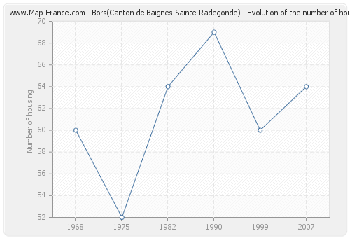 Bors(Canton de Baignes-Sainte-Radegonde) : Evolution of the number of housing