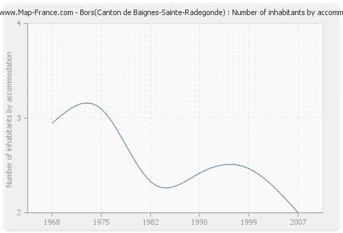 Bors(Canton de Baignes-Sainte-Radegonde) : Number of inhabitants by accommodation
