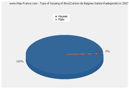 Type of housing of Bors(Canton de Baignes-Sainte-Radegonde) in 2007
