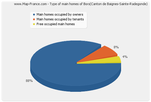 Type of main homes of Bors(Canton de Baignes-Sainte-Radegonde)
