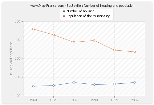 Bouteville : Number of housing and population