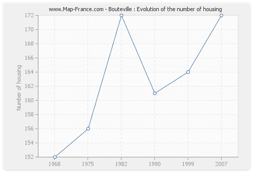 Bouteville : Evolution of the number of housing