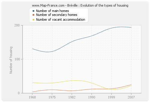 Bréville : Evolution of the types of housing