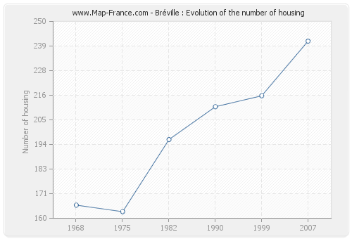 Bréville : Evolution of the number of housing