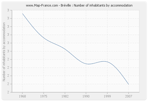 Bréville : Number of inhabitants by accommodation
