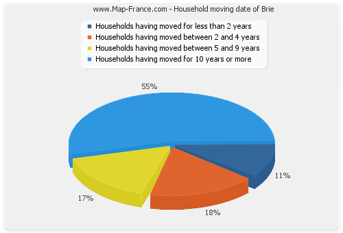 Household moving date of Brie