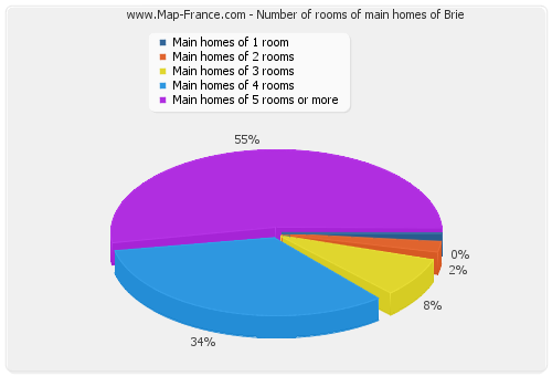 Number of rooms of main homes of Brie