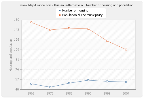 Brie-sous-Barbezieux : Number of housing and population