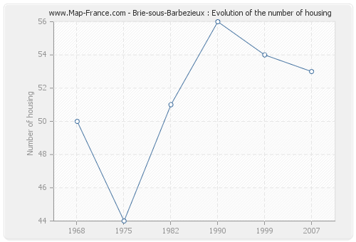 Brie-sous-Barbezieux : Evolution of the number of housing