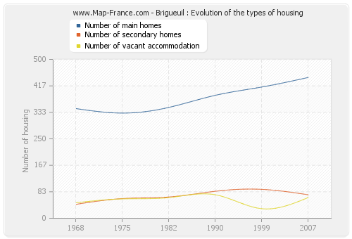 Brigueuil : Evolution of the types of housing