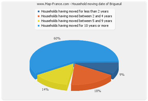 Household moving date of Brigueuil