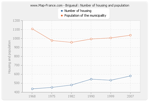 Brigueuil : Number of housing and population