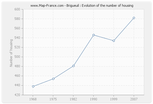 Brigueuil : Evolution of the number of housing
