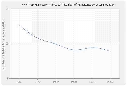Brigueuil : Number of inhabitants by accommodation