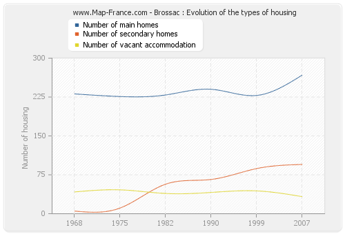 Brossac : Evolution of the types of housing
