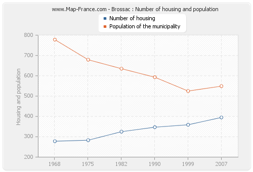 Brossac : Number of housing and population