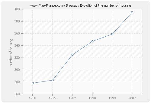 Brossac : Evolution of the number of housing