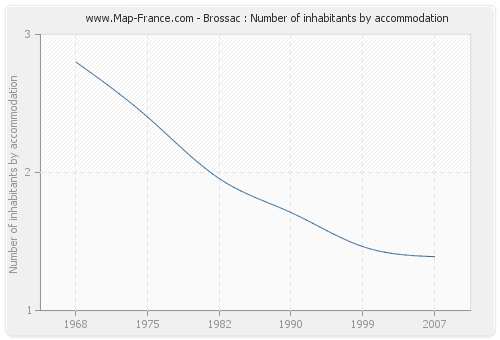 Brossac : Number of inhabitants by accommodation