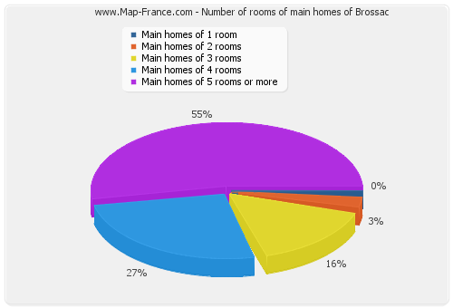 Number of rooms of main homes of Brossac