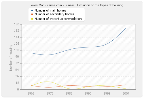 Bunzac : Evolution of the types of housing