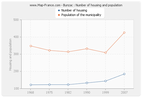 Bunzac : Number of housing and population