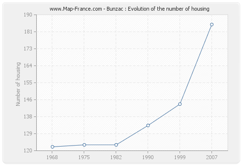 Bunzac : Evolution of the number of housing