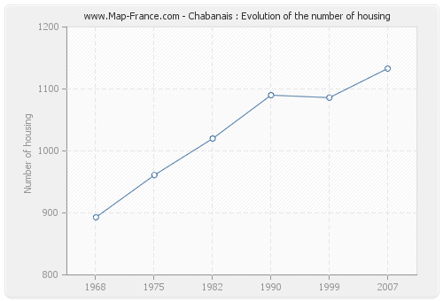 Chabanais : Evolution of the number of housing