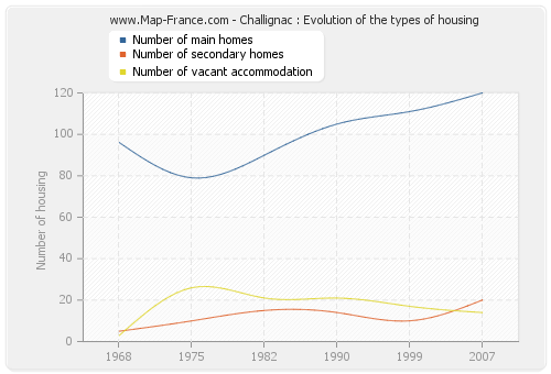 Challignac : Evolution of the types of housing