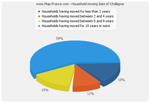 Household moving date of Challignac