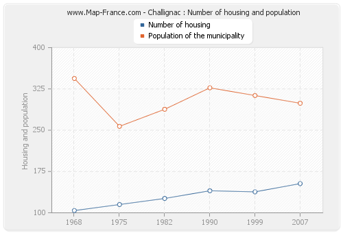 Challignac : Number of housing and population