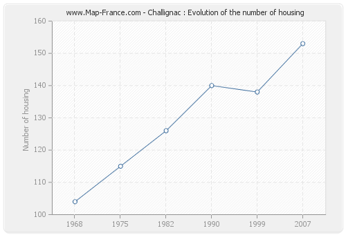 Challignac : Evolution of the number of housing