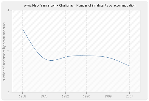 Challignac : Number of inhabitants by accommodation