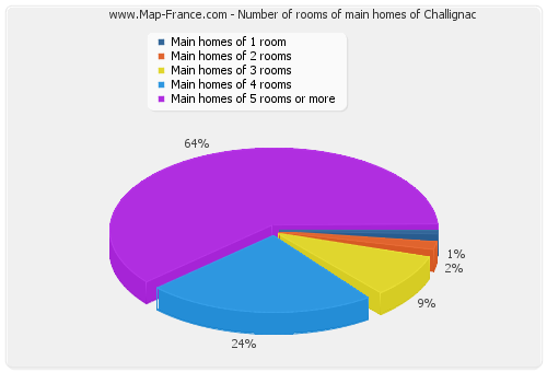 Number of rooms of main homes of Challignac