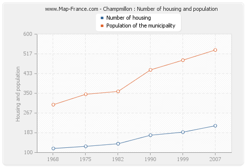 Champmillon : Number of housing and population