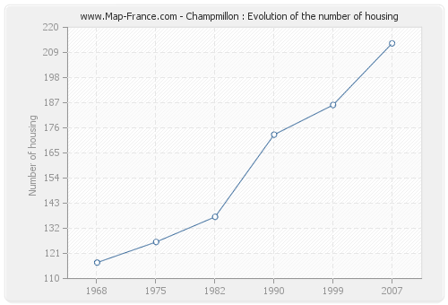 Champmillon : Evolution of the number of housing