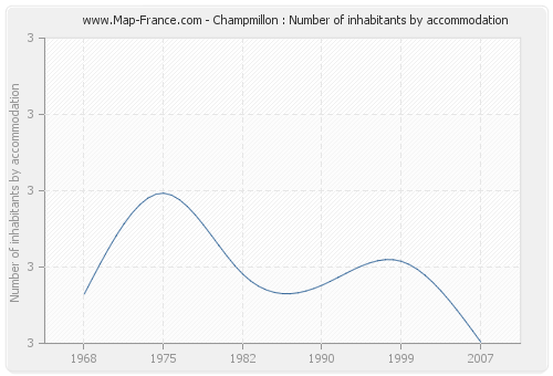 Champmillon : Number of inhabitants by accommodation