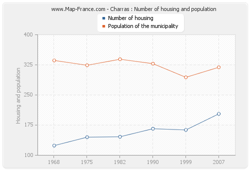 Charras : Number of housing and population