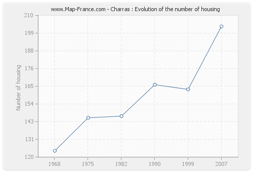 Charras : Evolution of the number of housing